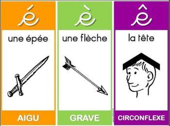 memorizzare gli accenti francesi briciolanellatte weblog